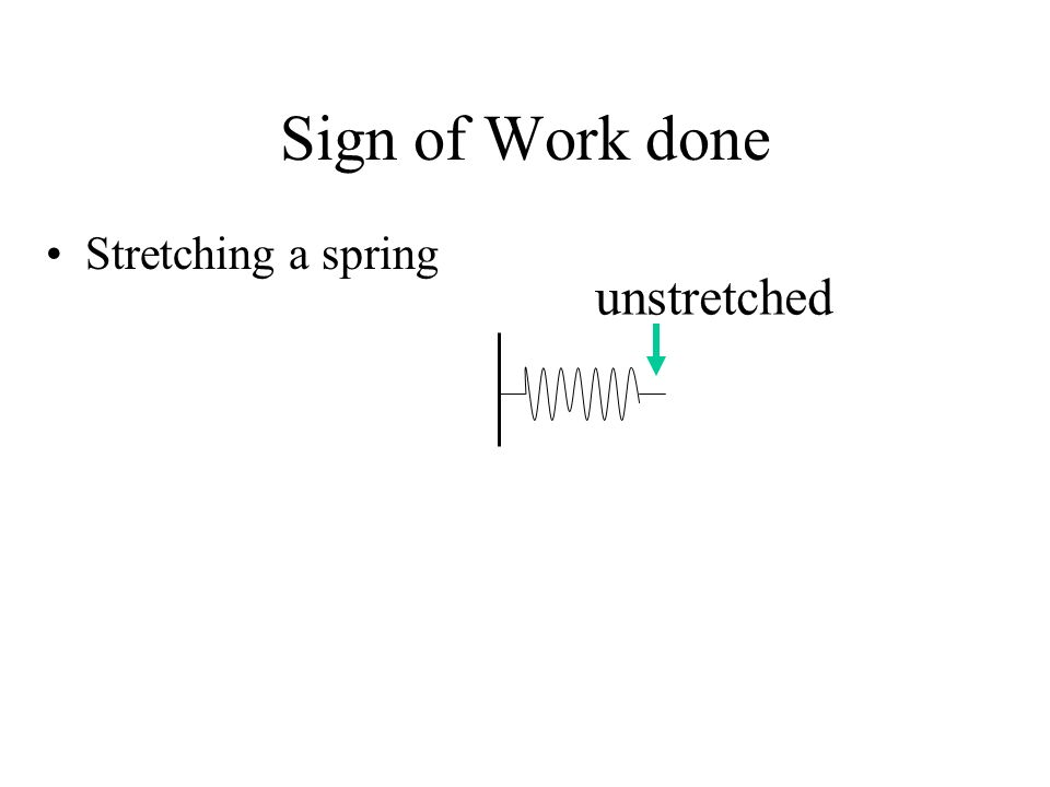 Sign of Work done Stretching a spring unstretched