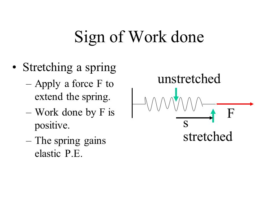 Sign of Work done Stretching a spring –Apply a force F to extend the spring. –Work done by F is positive. –The spring gains elastic P.E. unstretched F