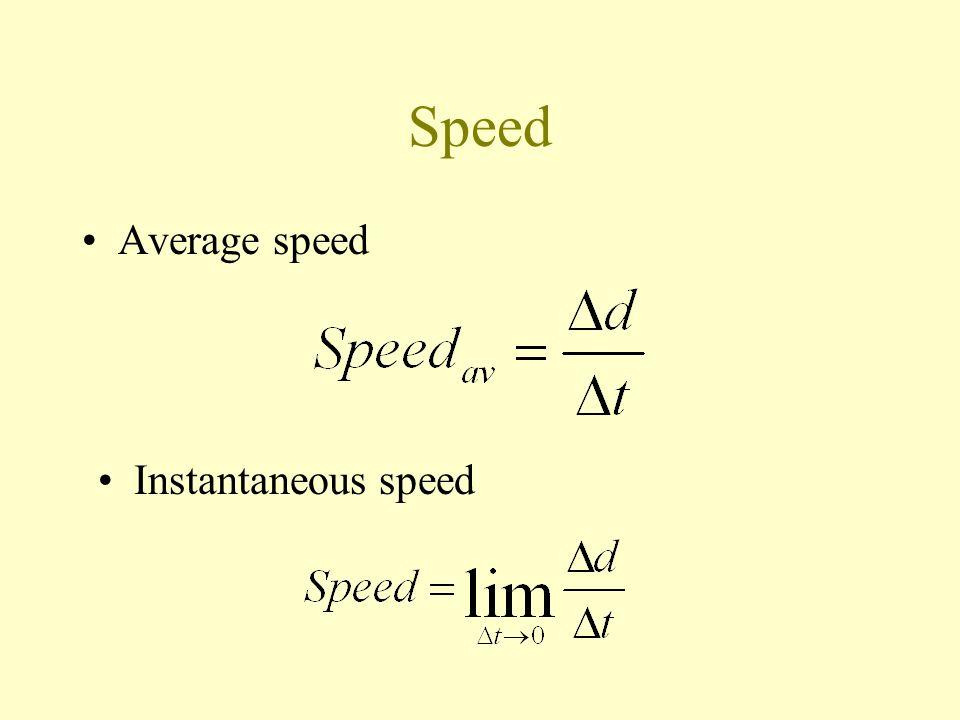 Uniform Velocity Average velocity = Instantaneous velocity when the velocity is uniform.