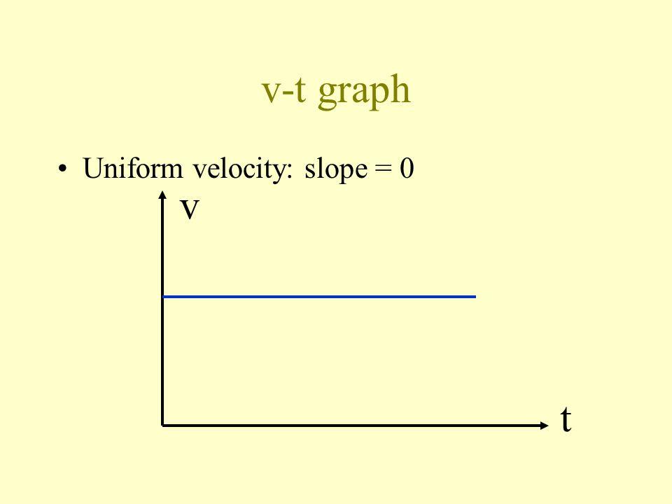 Velocity-time graph v-t graph v t Slope: = acceleration