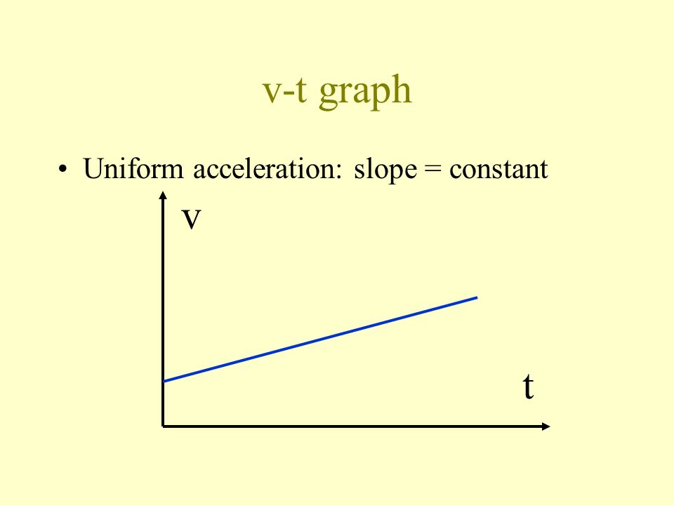 v-t graph Uniform velocity: slope = 0 v t