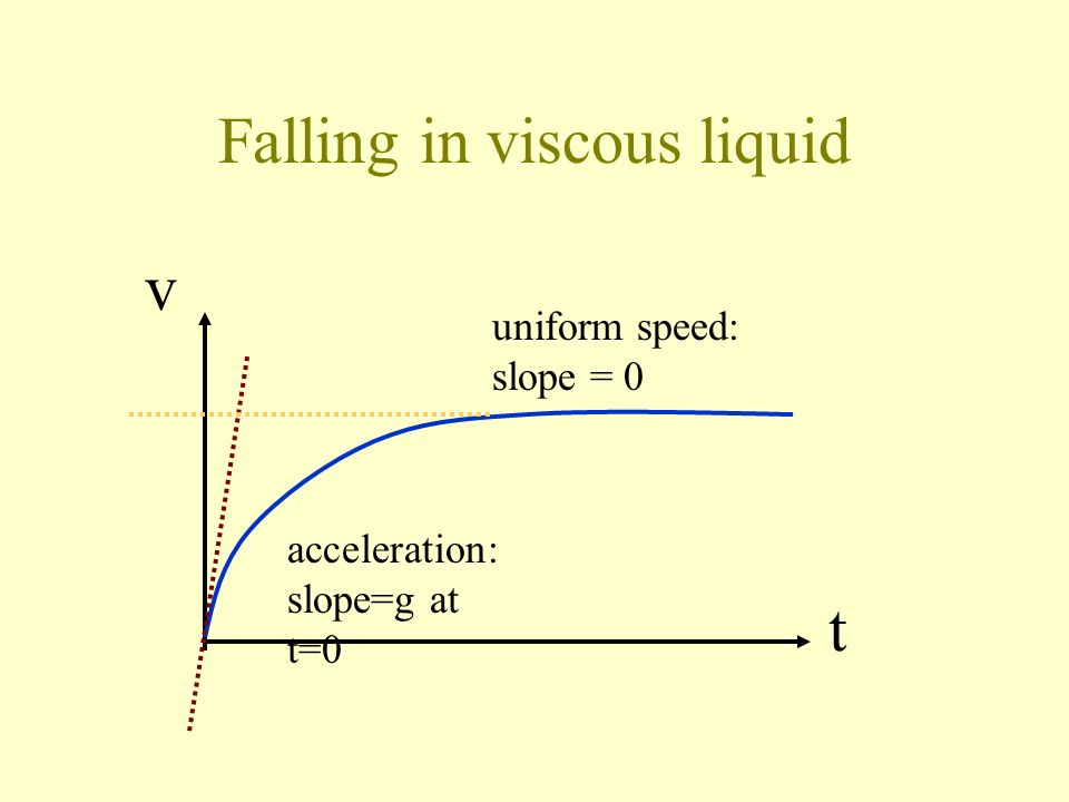 Falling in viscous liquid Acceleration Uniform velocity