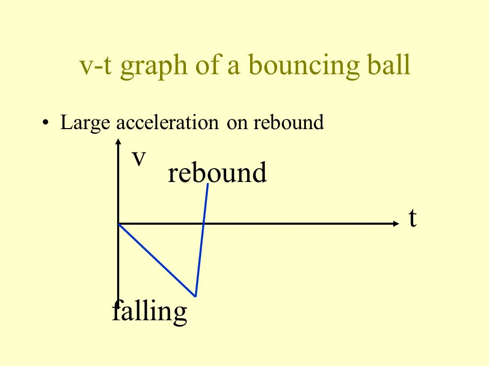 Bouncing ball with energy loss Rebound: with large acceleration a. Let upward vector quantities be positive.