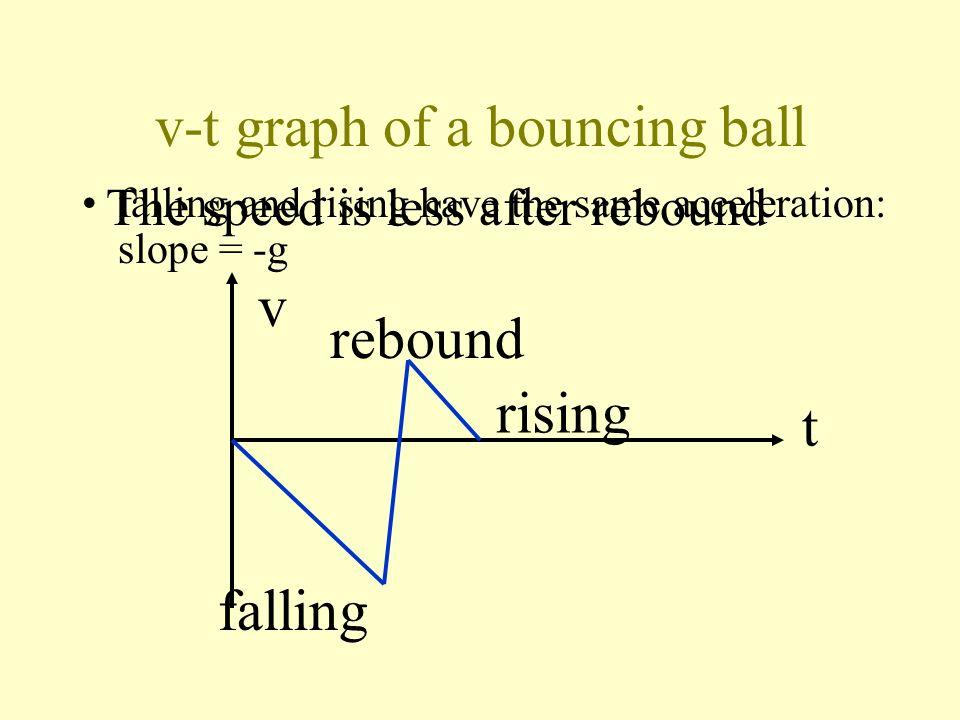 v-t graph of a bouncing ball Uniform acceleration: slope = -g v t falling rebound rising
