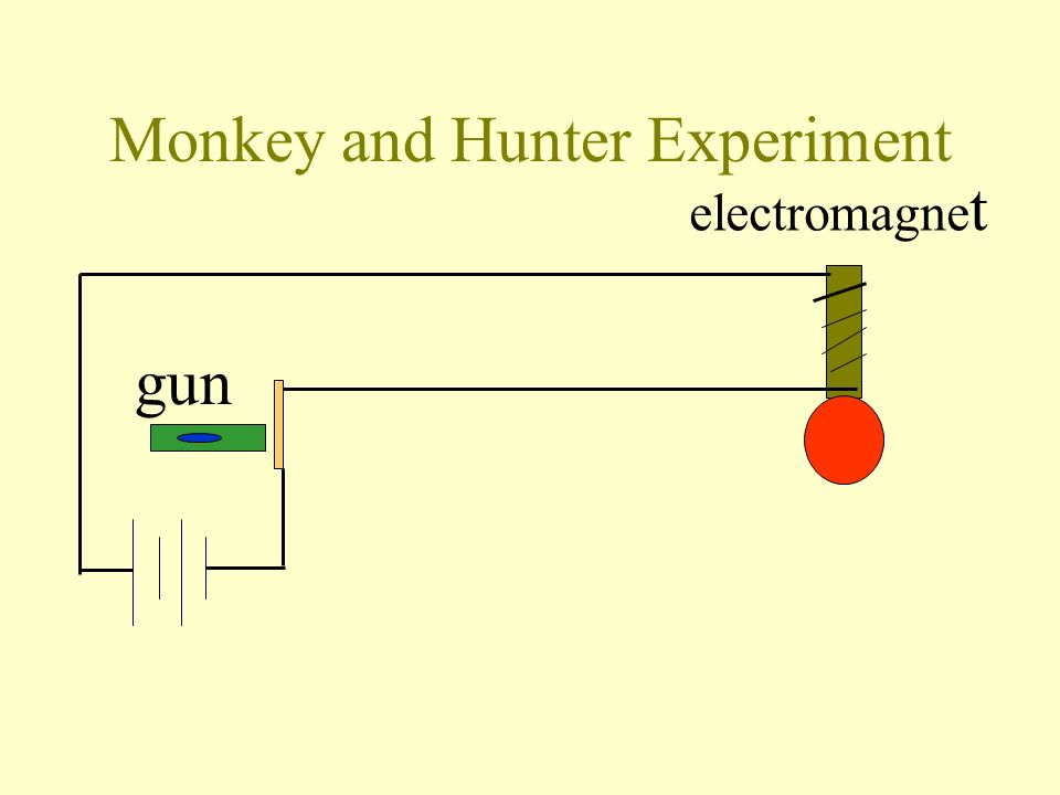 Monkey and Hunter Experiment gun bullet electromagne t Bullet is moving under gravity. Iron ball is dropping under gravity.