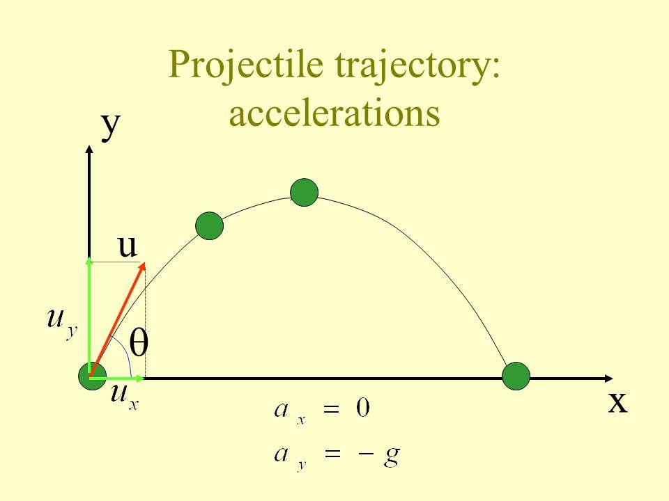 Projectile trajectory y x u