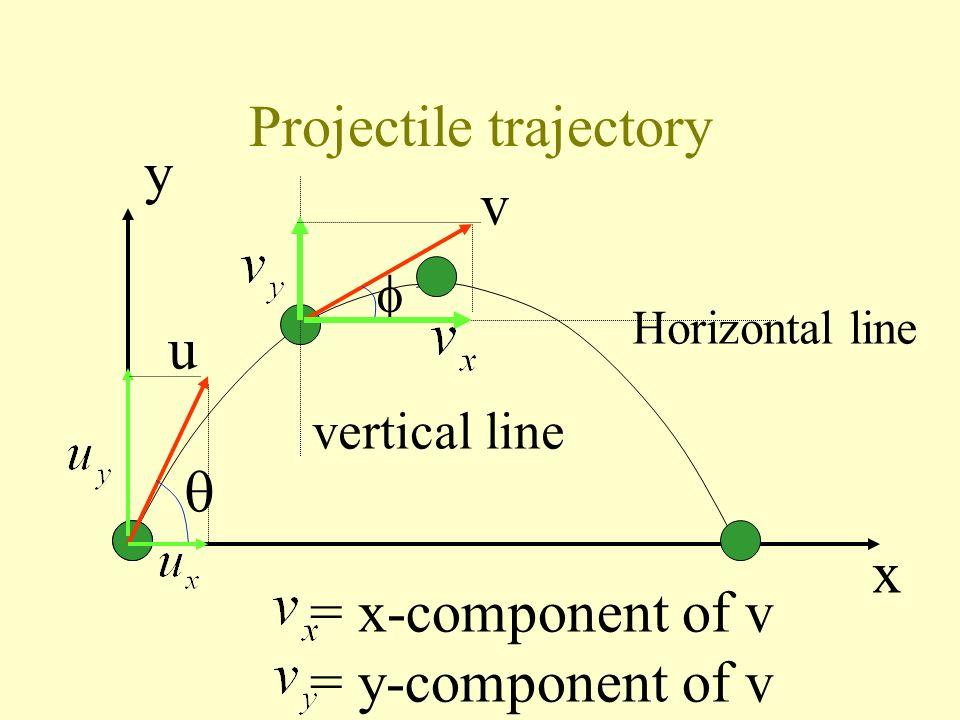 Projectile trajectory: accelerations y x u