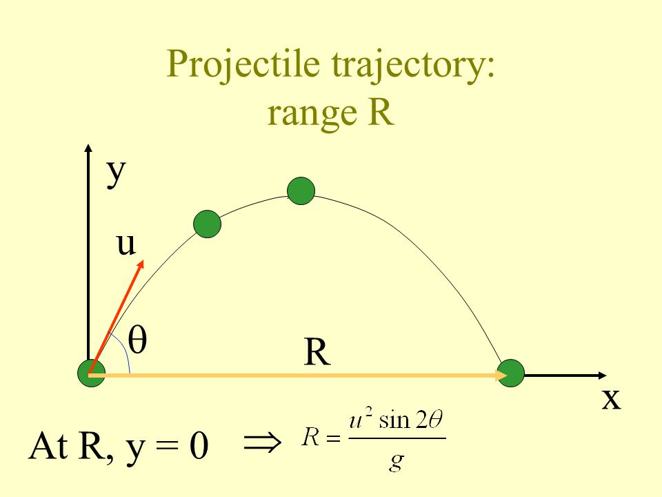 Projectile trajectory: maximum height H y x u H At H, = 0