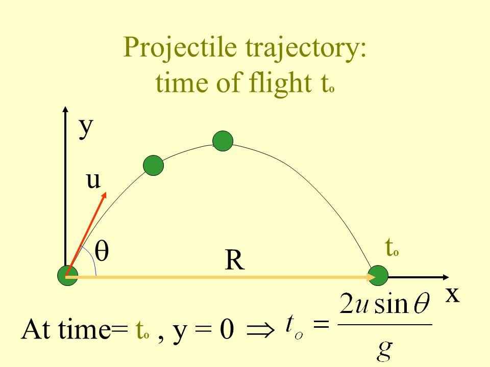 Projectile trajectory: maximum range R max y x u R max