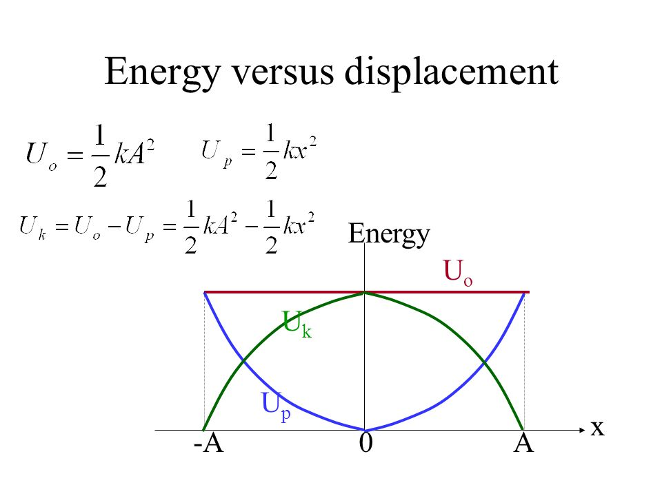 Energy versus displacement When the displacement = x, –the potential energy U p = k.x 2 –the kinetic energy U k = m.v 2 –the total energy U o = k.A 2