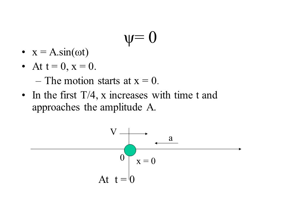Initial Phase ψ The value of ψis determined by the initial position of x (at t = 0). i.e. how the motion is started.