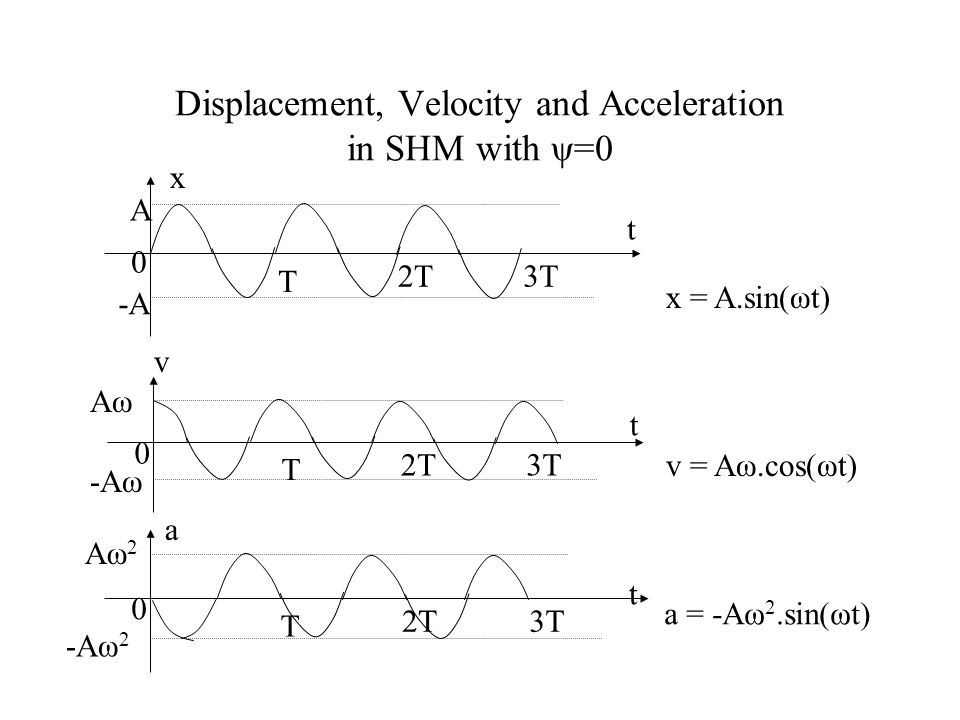 Displacement, Velocity and Acceleration in SHM x = A.sin(ωt + ψ) v = Aω.cos(ωt + ψ) a = -Aω 2.sin(ωt + ψ)