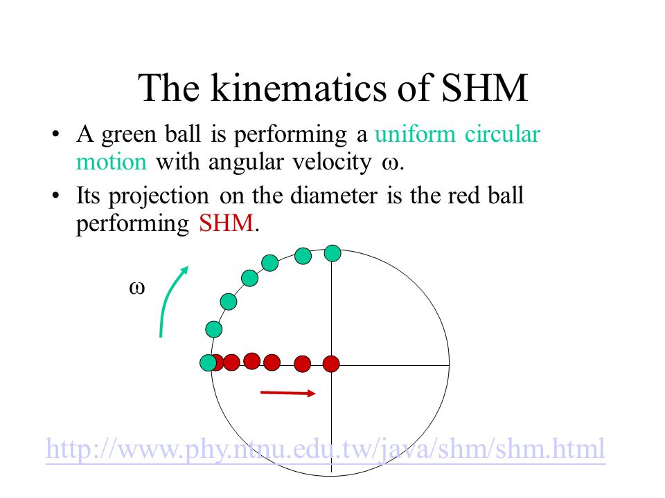 The kinematics of SHM A green ball is performing a uniform circular motion with angular velocity. Its projection on the diameter is the red ball perfo
