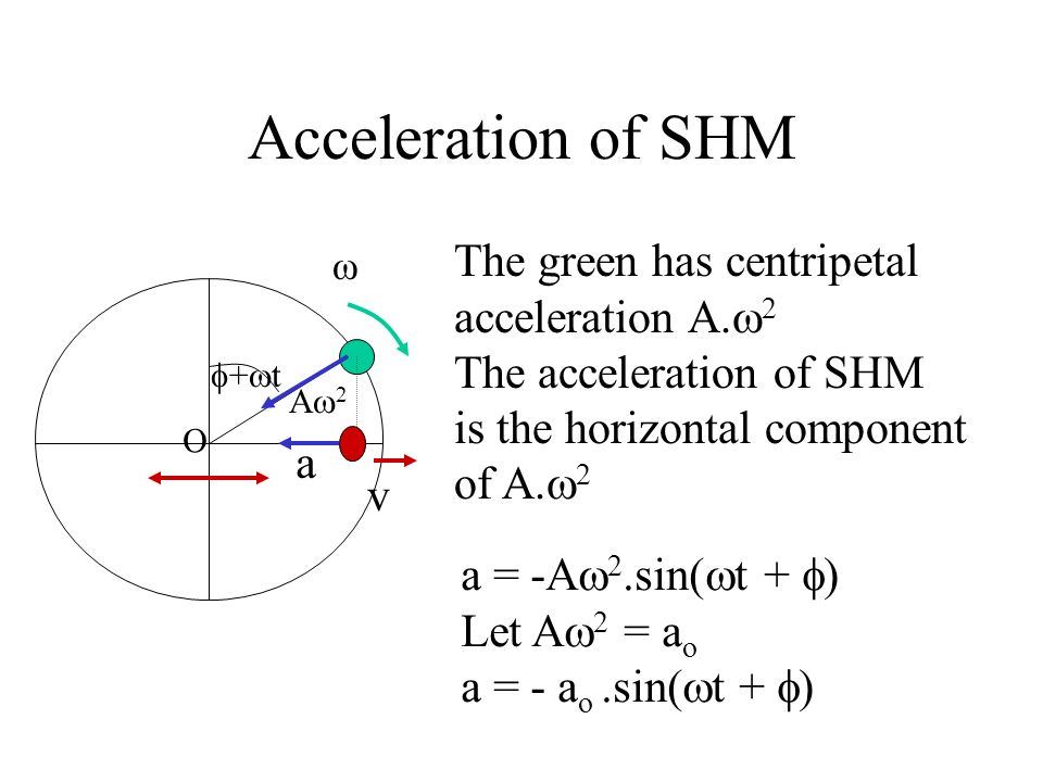Velocity of SHM A + t O ω v The linear speed of the green ball is A. The velocity of the red ball is the horizontal component of A. v = A.cos( t + ) L