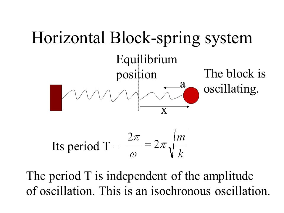 Horizontal Block-spring system Equilibrium position The block is oscillating. x a = -.x Compare it to a standard SHM equation a = -.x We see that the