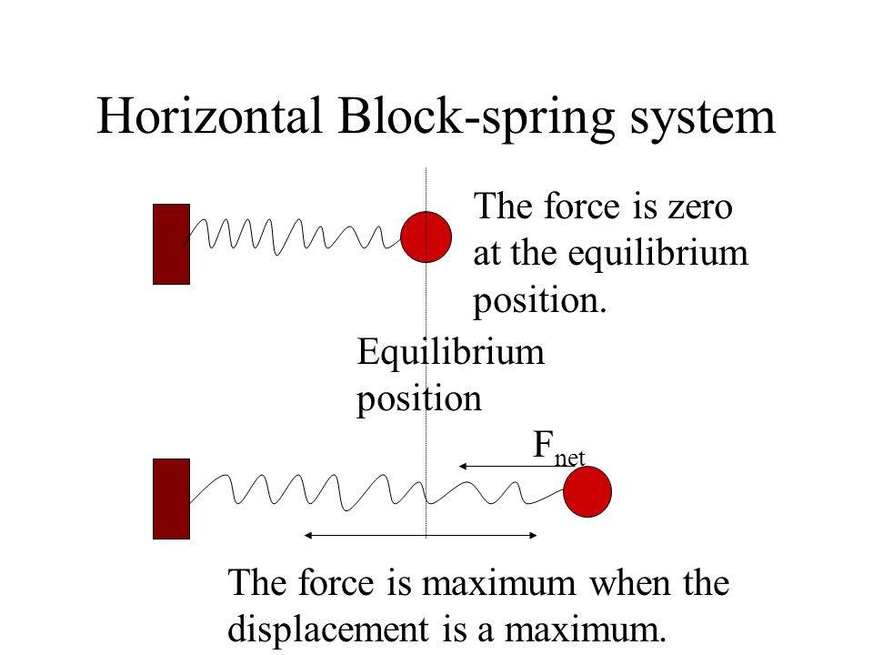 Horizontal Block-spring system Equilibrium position The block is oscillating. x a Its period T = The period T is independent of the amplitude of oscil