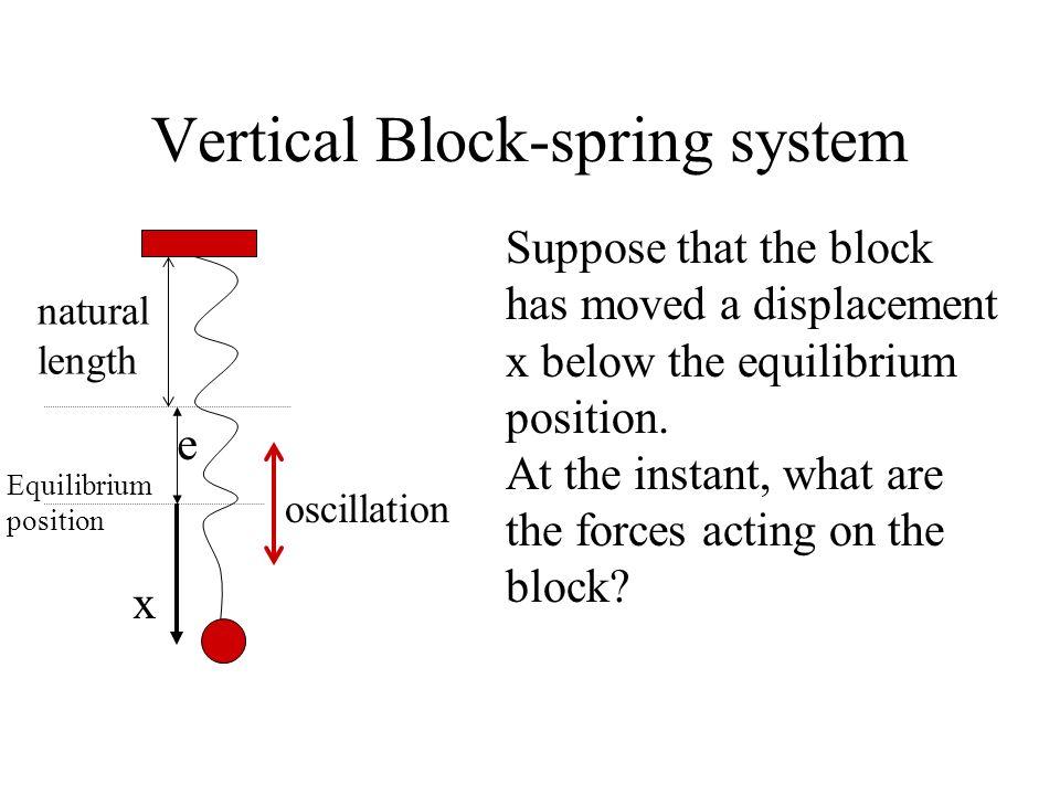Vertical Block-spring system natural length Equilibrium position e = extension mg ke m = mass of the block k = spring constant mg = ke Mass of the spr