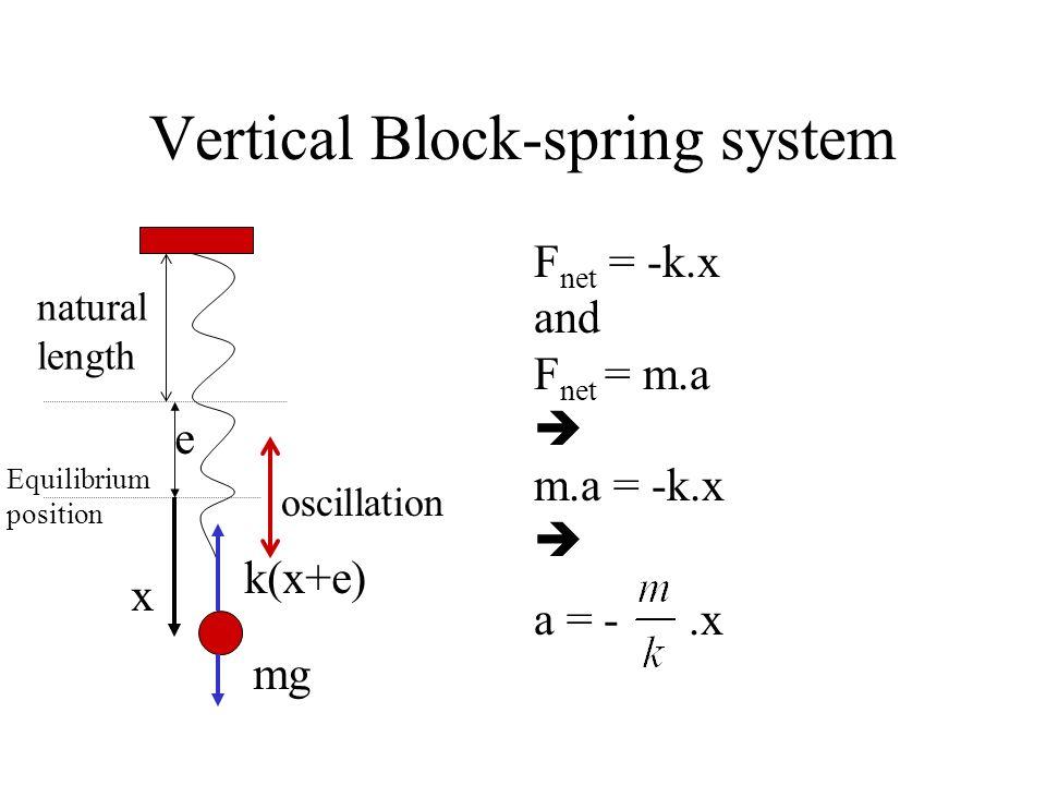 Vertical Block-spring system oscillation natural length Equilibrium position F net = -k(x+e)+mg and mg = ke F net = -k.x x k(x+e) e mg
