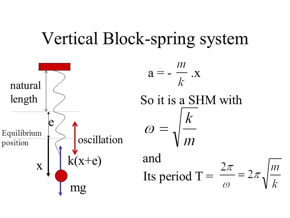 Vertical Block-spring system oscillation natural length Equilibrium position F net = -k.x and F net = m.a m.a = -k.x x k(x+e) e mg a = -.x