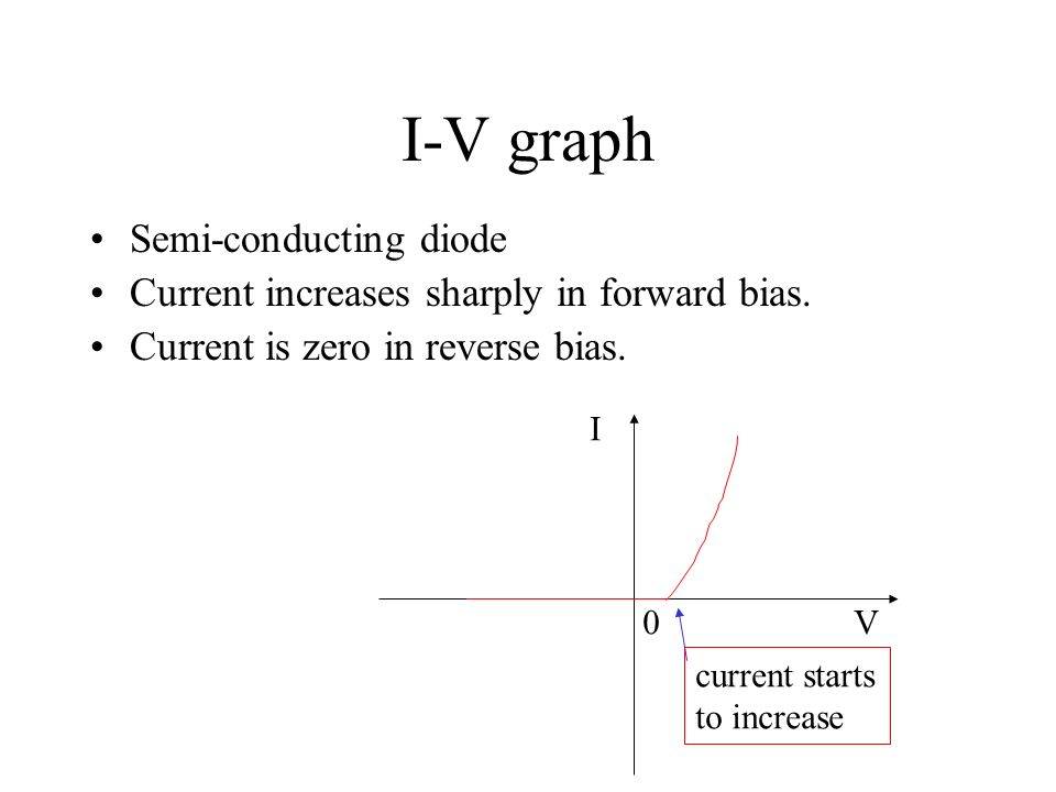 I-V graph Bulb filament. The filament resistance R increases with temperature. Ohms law is not obeyed. I V0