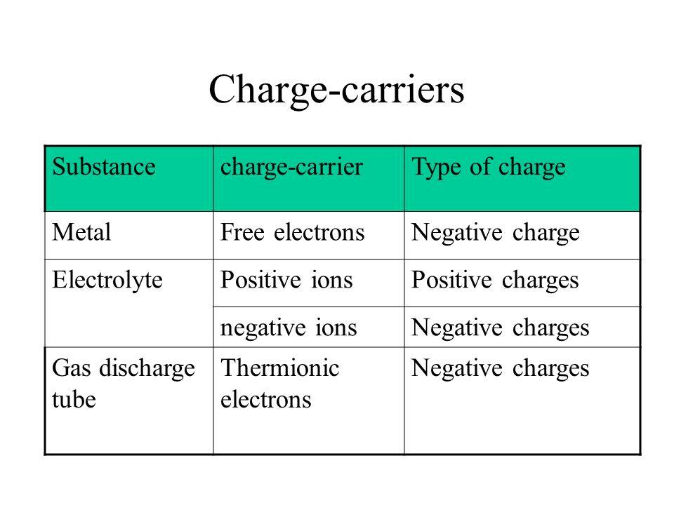 I-V characteristics Linear: Obey Ohms law.Ohmic device.