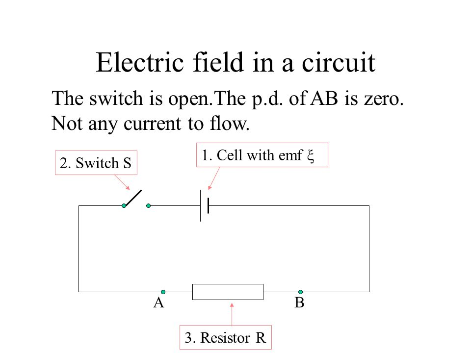 Electric field in a circuit 1.Cell with emf ξ 2. Switch S 3.