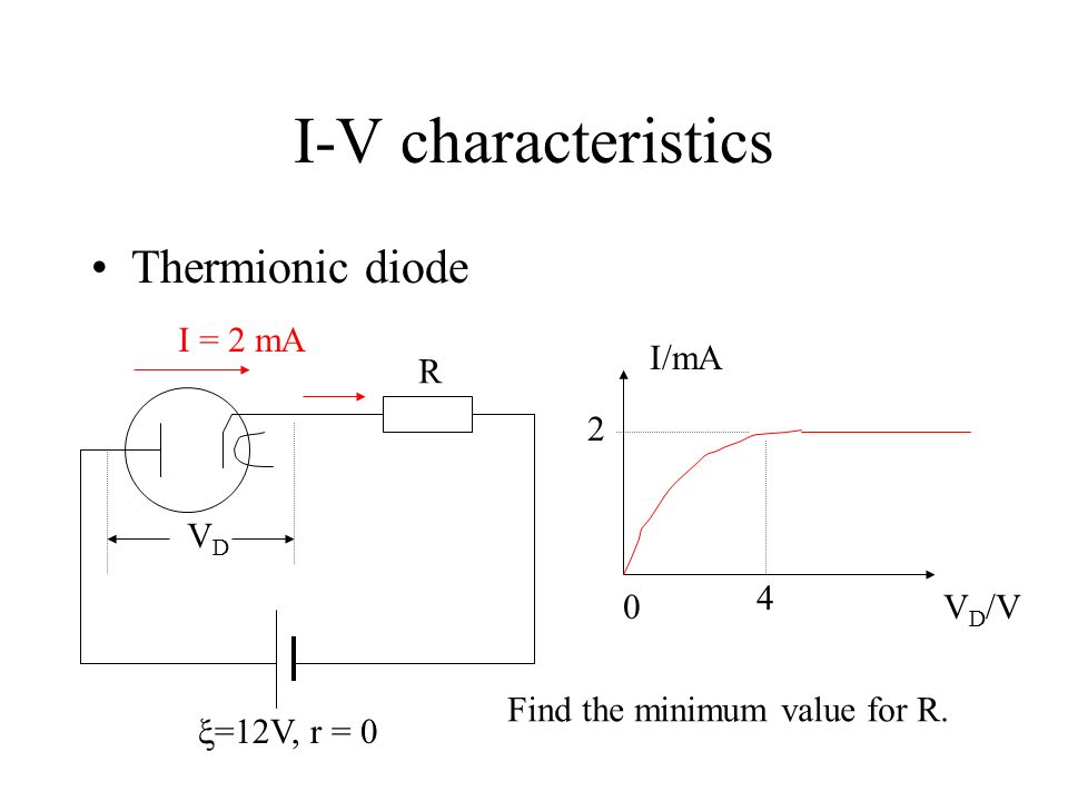 I-V characteristics Thermionic diode I VDVD I/mA V D /V0 2 4 The maximum current is 2.0 mA. This current is called the saturation current.
