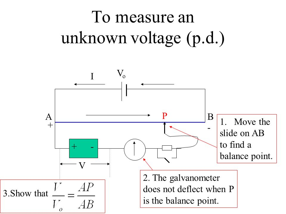 To measure an unknown voltage (p.d.) AB I +- V 1.Device with p.d. 2. A galvanometer to detect current through the device 3. A protective resistor 4. A