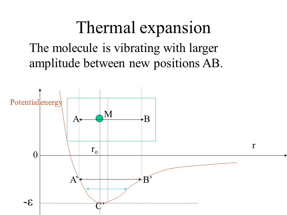 Thermal expansion The molecule is vibrating with larger amplitude between new positions AB. Potential energy 0 r roro -ε AB AB C M