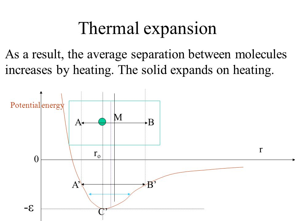 Thermal expansion As a result, the average separation between molecules increases by heating. The solid expands on heating. Potential energy 0 r roro