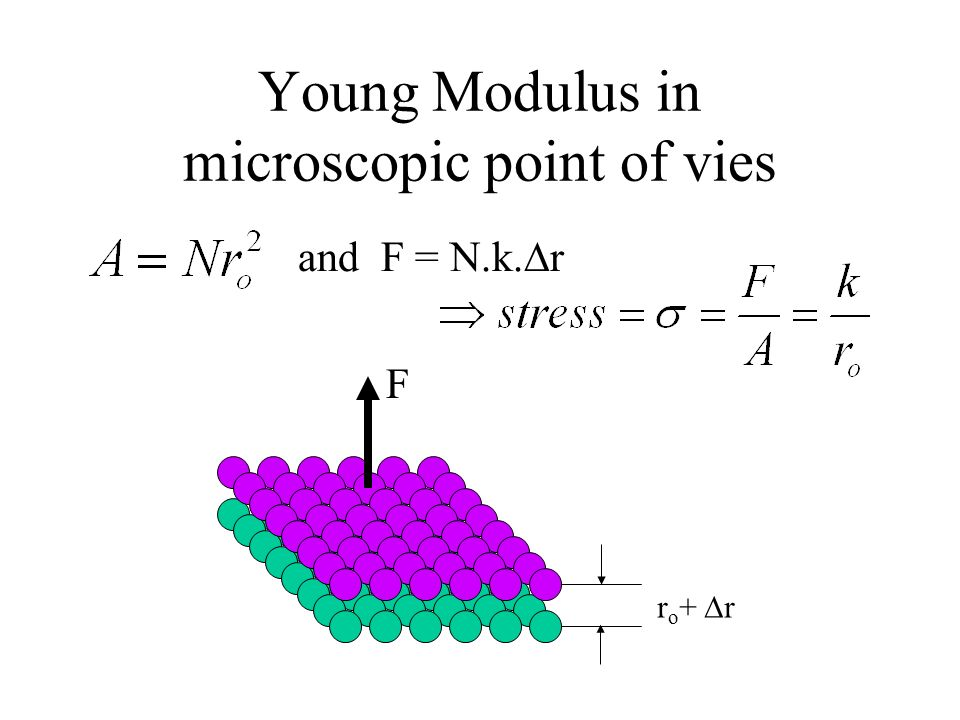 Young Modulus in microscopic point of vies r o + r F and F = N.k. r