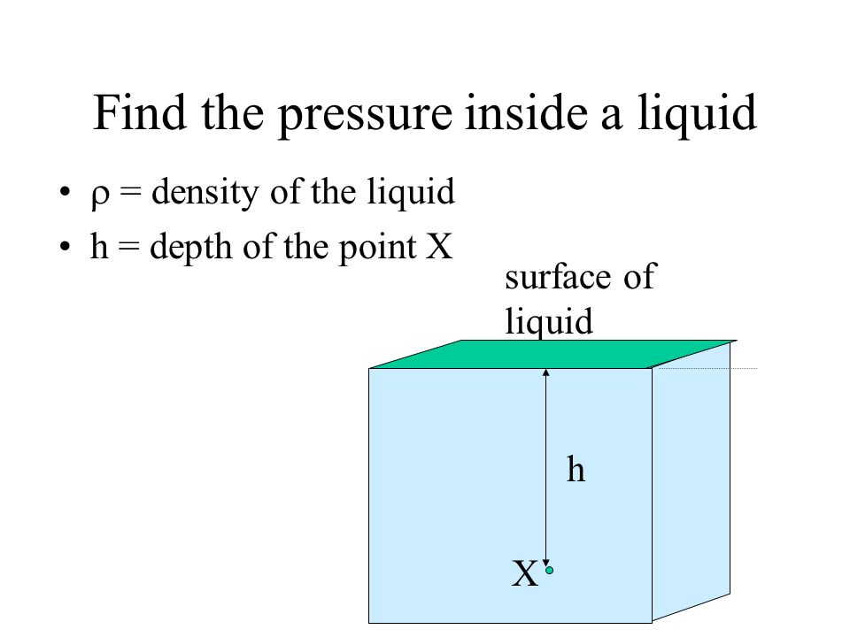 Find the pressure inside a liquid = density of the liquid h = depth of the point X surface of liquid X h