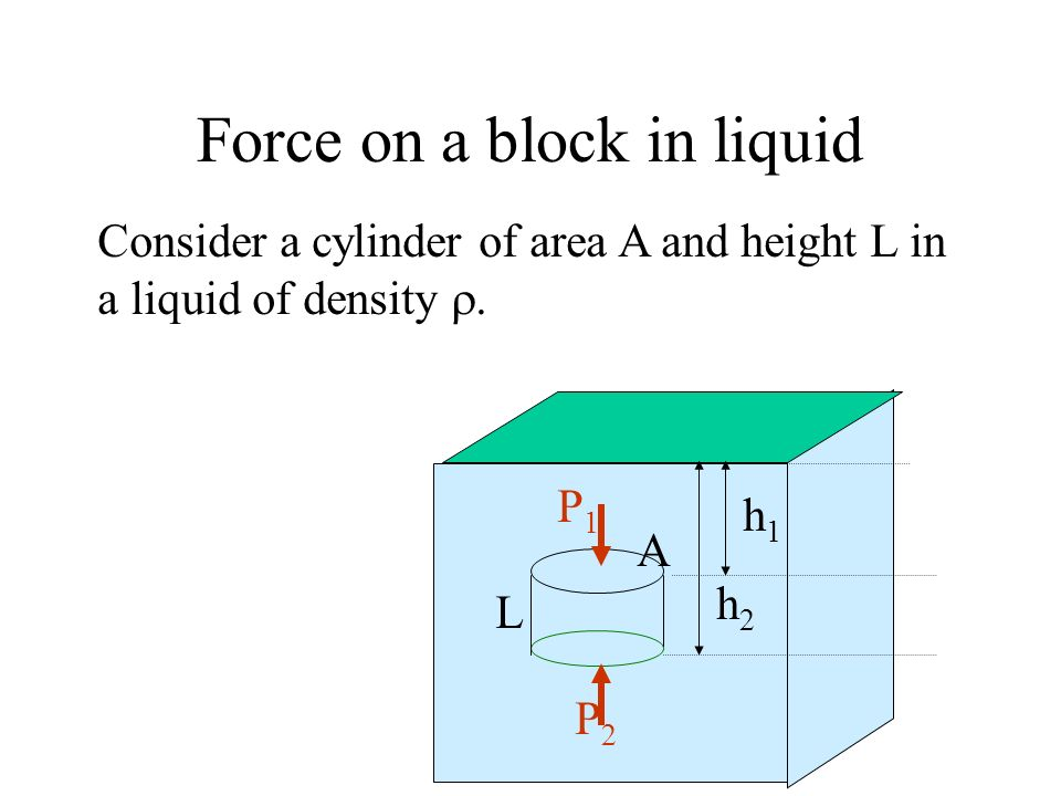 Force on a block in liquid L h1h1 h2h2 P1P1 P2P2 A Consider a cylinder of area A and height L in a liquid of density.