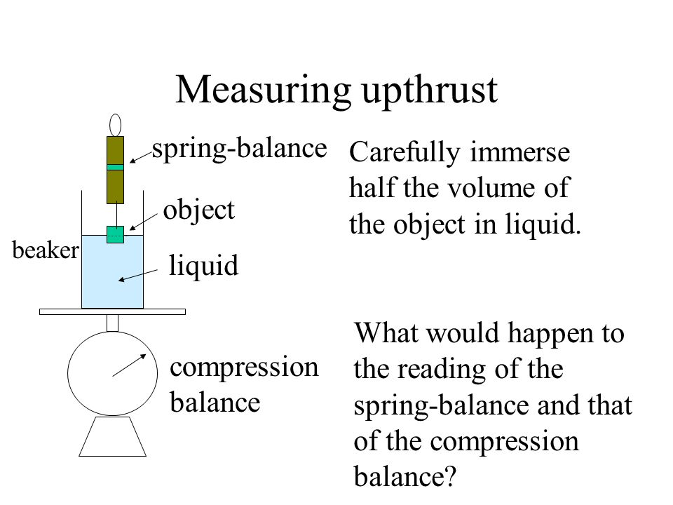Measuring upthrust spring-balance object liquid Carefully immerse half the volume of the object in liquid. What would happen to the reading of the spr
