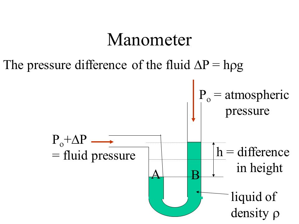 Manometer liquid of density P o = atmospheric pressure P o + P = fluid pressure h = difference in height B A The pressure difference of the fluid P =