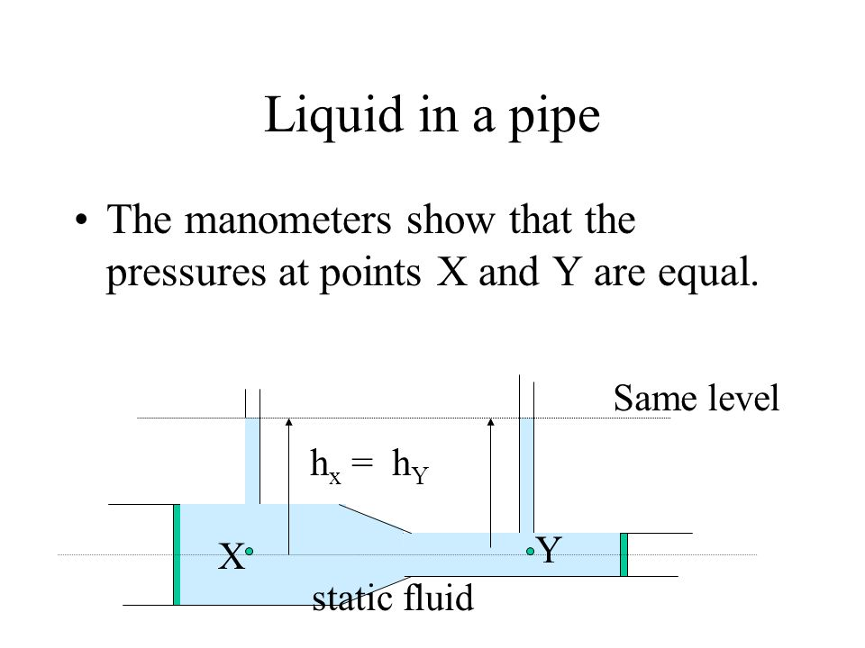 Liquid in a pipe The manometers show that the pressures at points X and Y are equal. Same level X Y h x = h Y static fluid