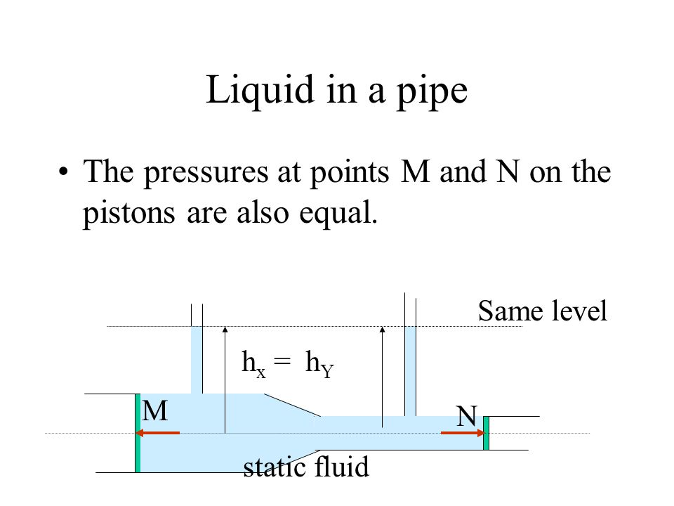 Liquid in a pipe The pressures at points M and N on the pistons are also equal. Same level M N h x = h Y static fluid