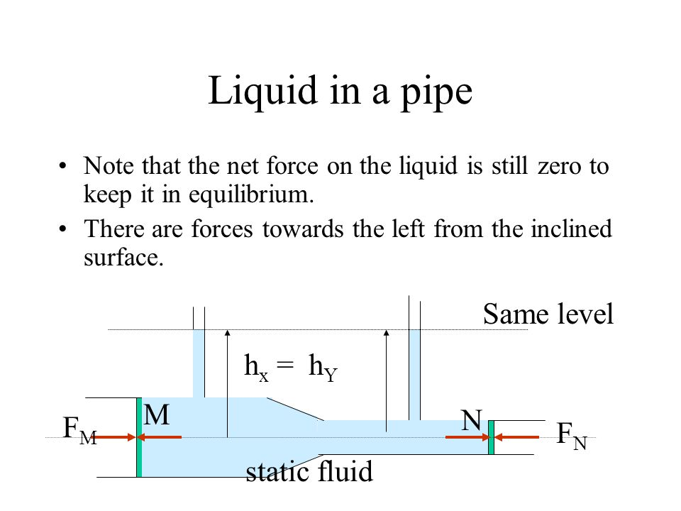Liquid in a pipe Note that the net force on the liquid is still zero to keep it in equilibrium. There are forces towards the left from the inclined su