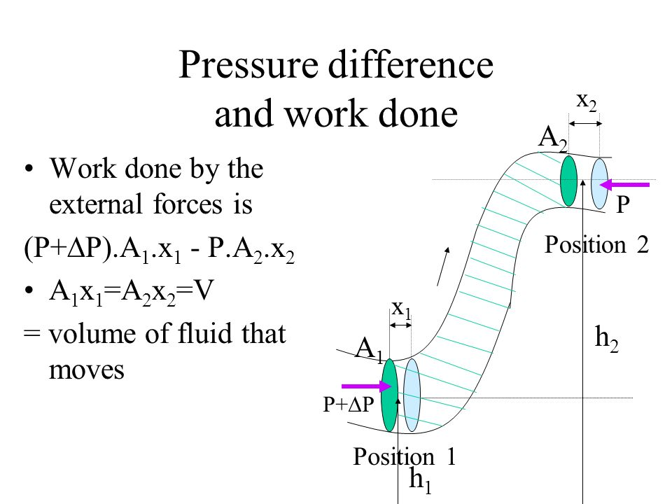 Pressure difference and work done Work done by the external forces is (P+ P).A 1.x 1 - P.A 2.x 2 A 1 x 1 =A 2 x 2 =V = volume of fluid that moves P+ P