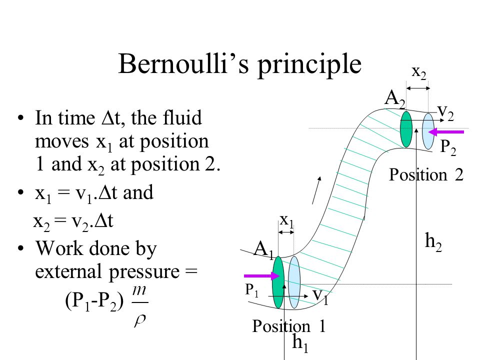 Bernoullis principle In time t, the fluid moves x 1 at position 1 and x 2 at position 2. x 1 = v 1. t and x 2 = v 2. t Work done by external pressure