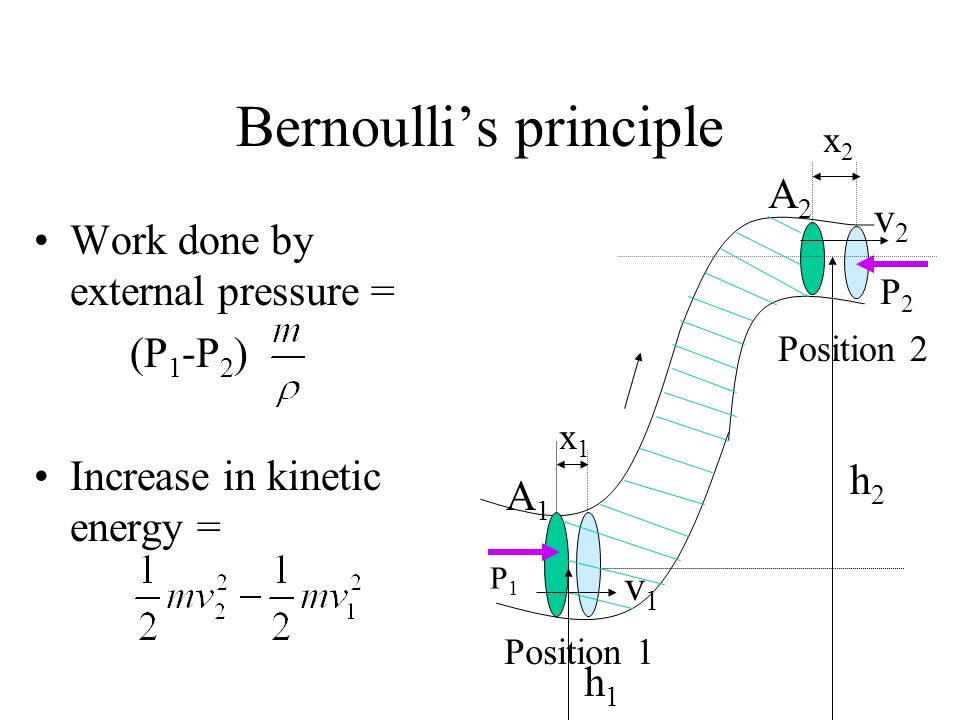 Bernoullis principle Work done by external pressure = (P 1 -P 2 ) Increase in kinetic energy = P1P1 P2P2 x1x1 x2x2 Position 1 Position 2 A1A1 A2A2 v1v