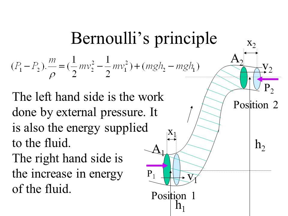 Bernoullis principle P1P1 P2P2 x1x1 x2x2 Position 1 Position 2 A1A1 A2A2 v1v1 v2v2 h2h2 h1h1 The left hand side is the work done by external pressure.