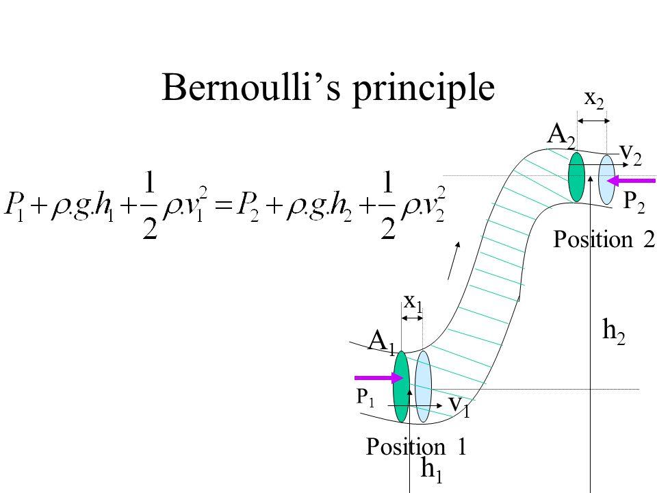 Bernoullis principle P1P1 P2P2 x1x1 x2x2 Position 1 Position 2 A1A1 A2A2 v1v1 v2v2 h2h2 h1h1