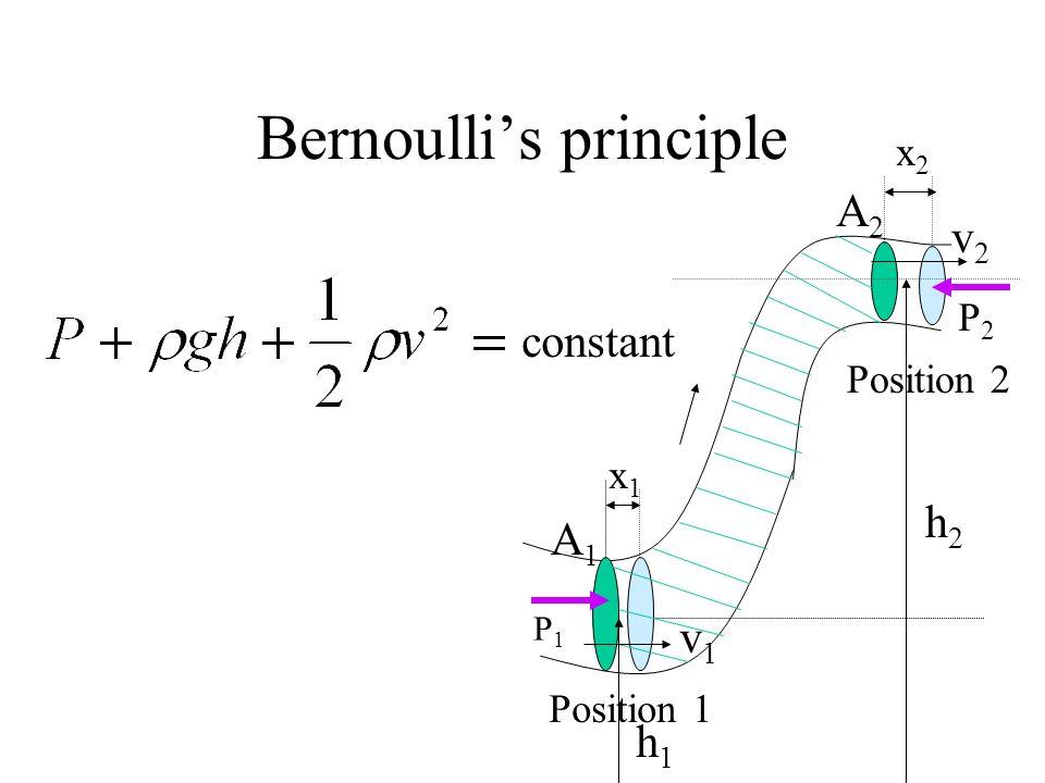 Bernoullis principle P1P1 P2P2 x1x1 x2x2 Position 1 Position 2 A1A1 A2A2 v1v1 v2v2 h2h2 h1h1 constant