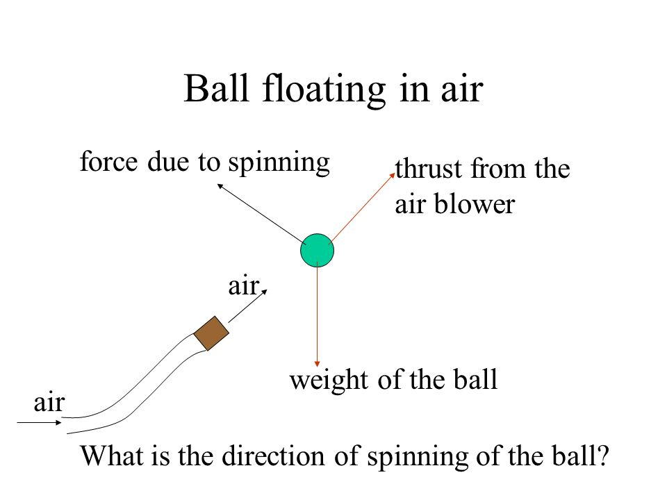 Ball floating in air air weight of the ball thrust from the air blower force due to spinning What is the direction of spinning of the ball?