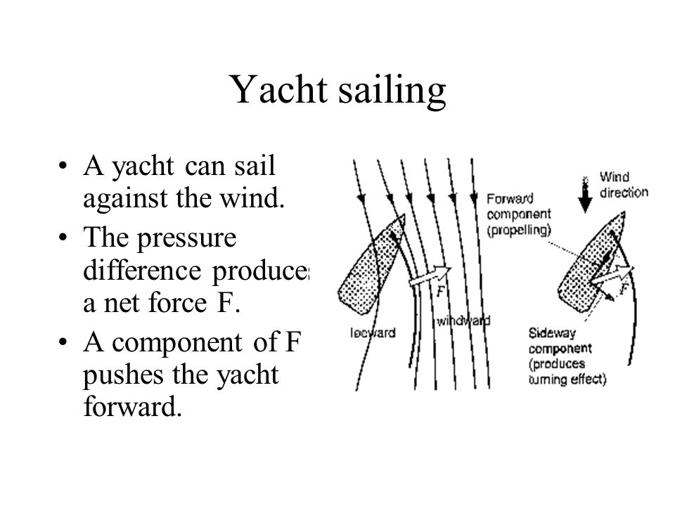 Yacht sailing A yacht can sail against the wind. The pressure difference produces a net force F. A component of F pushes the yacht forward.