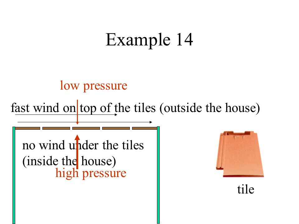 Example 14 tile fast wind on top of the tiles (outside the house) no wind under the tiles (inside the house) high pressure low pressure