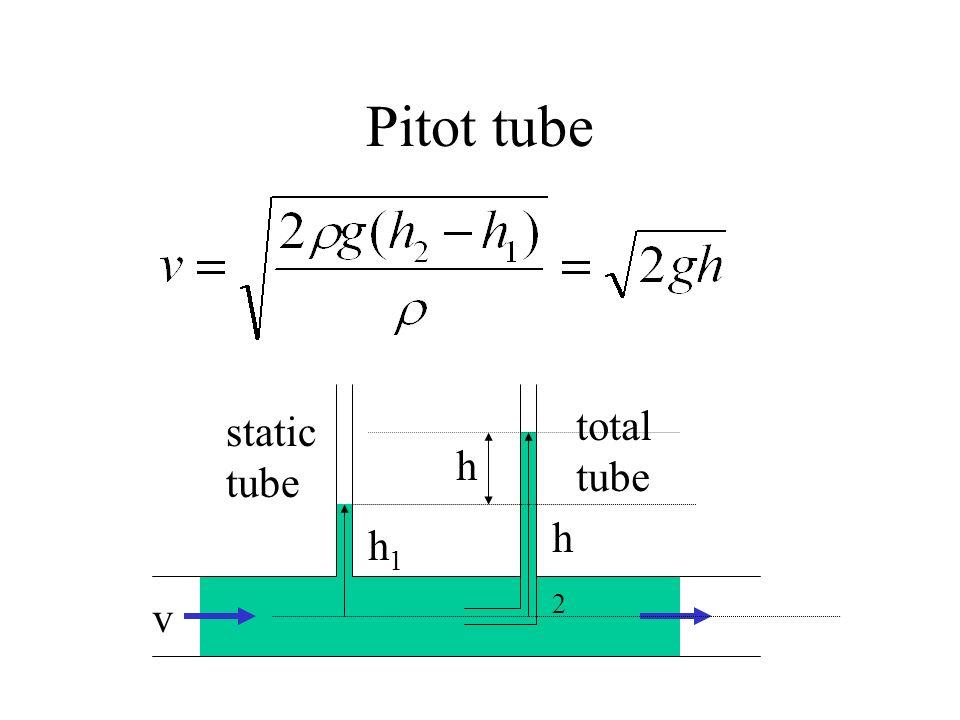 Pitot tube h v static tube total tube h1h1 h2h2