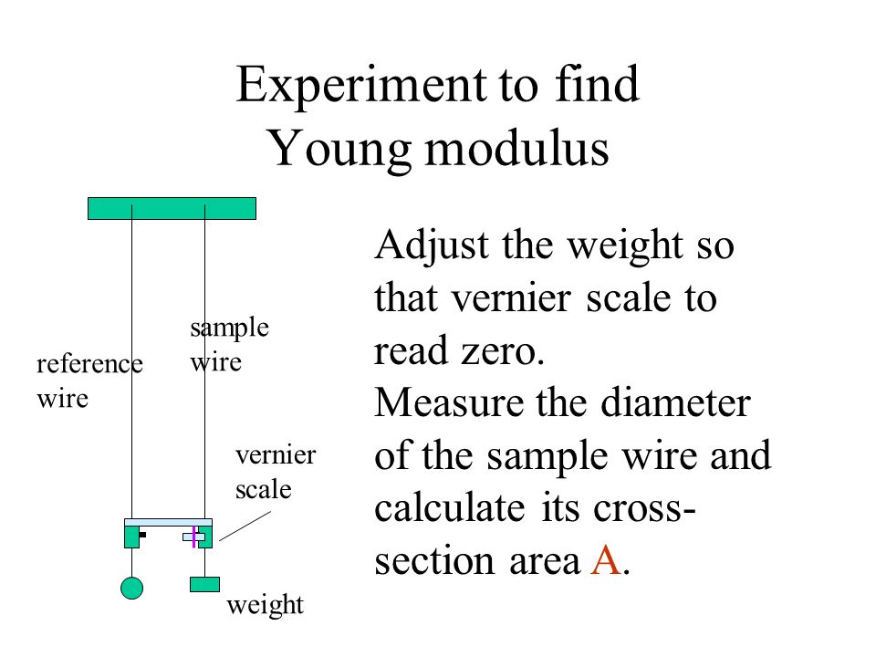 Experiment to find Young modulus Adjust the weight so that vernier scale to read zero. Measure the diameter of the sample wire and calculate its cross