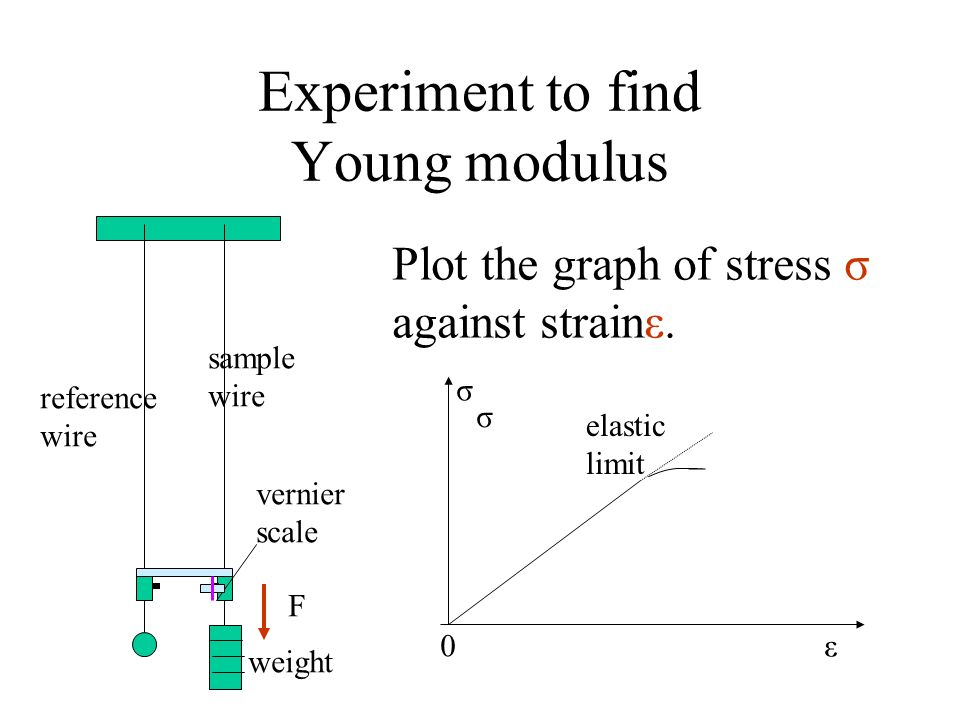 Experiment to find Young modulus reference wire sample wire weight vernier scale F Plot the graph of stress σ against strainε. σ σ ε elastic limit 0